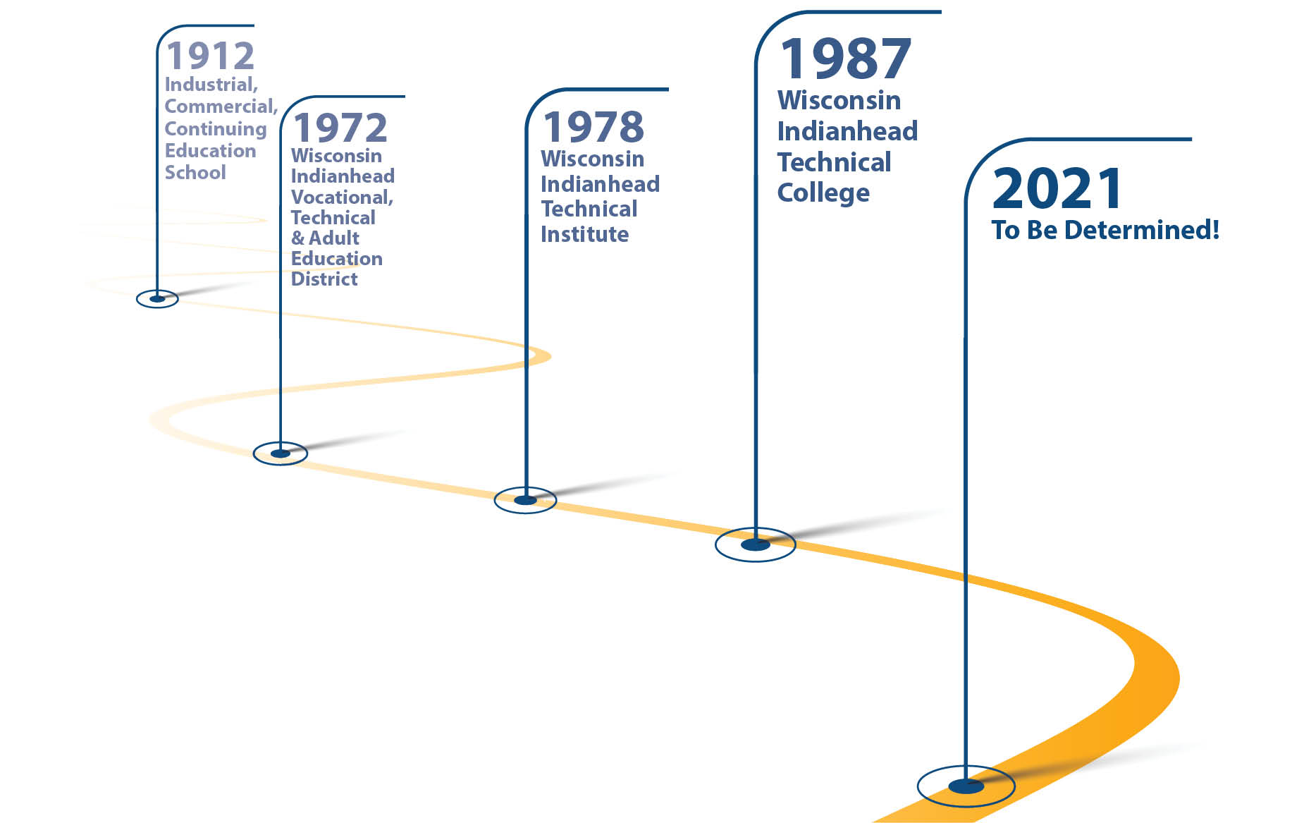 A timeline that shows the history of WITC names