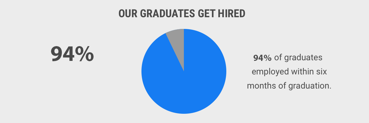 94% of graduates hired